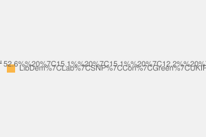 2010 General Election result in Ross, Skye & Lochaber